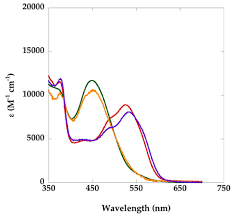 protein spectra