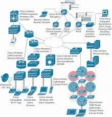 network cisco