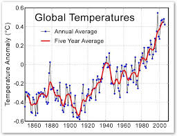 graph on global warming