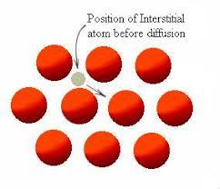 interstitial diffusion