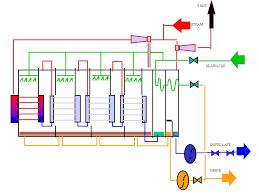 multi effect desalination