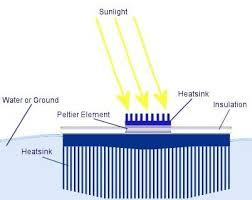 thermal electric generator