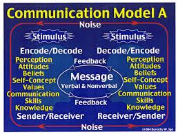 interpersonal communication process