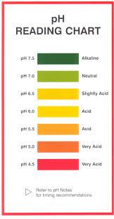 indicator chart