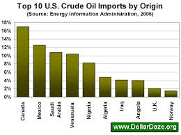 us oil reserve