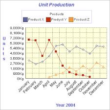a line graph