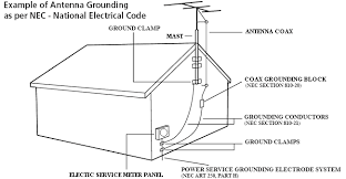 house grounding