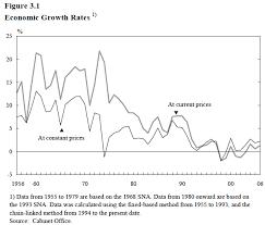 japan economic growth