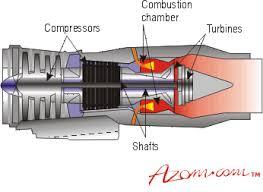gas turbine engines