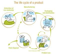 product life cycle images