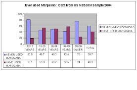 marijuana statistics