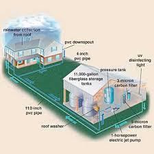 rainwater collectors