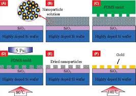 nanoimprinting