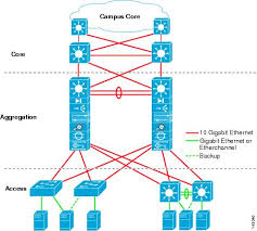 data center designs