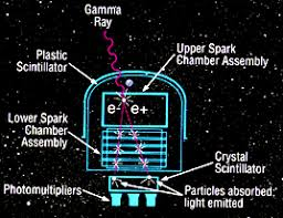 gamma detection