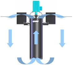 surface aerators