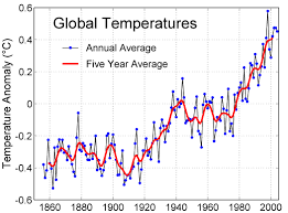 climate change temperature