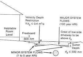 drainage design