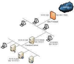 firewall networking