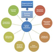 competencies development