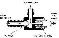 air relief valves