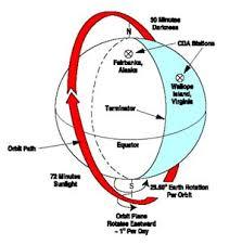 polar orbit