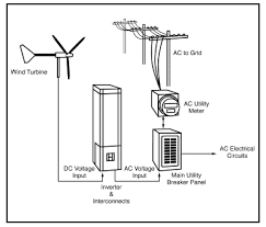 electric windmill generator