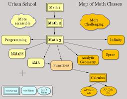 math map