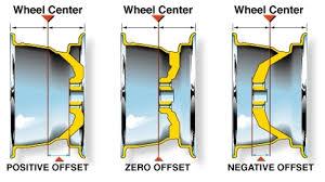 negative offset wheels