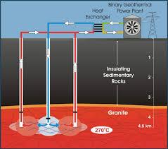 how geothermal power works