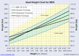 ideal weight females
