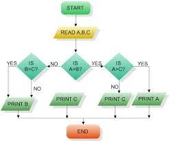 c flowcharts