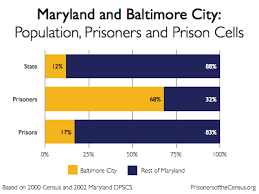 incarcerated people