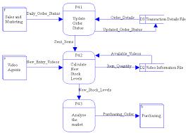 level 1 data flow diagram