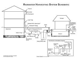 rainwater harvesting diagrams
