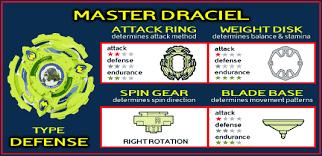master draciel