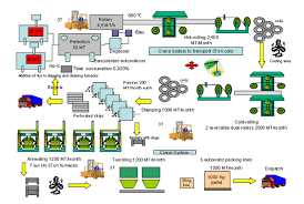 aluminum process