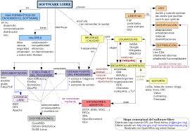mapa conceptual software