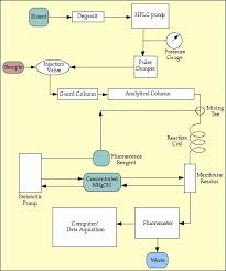diagram of hplc