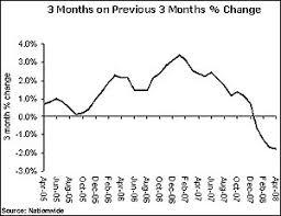 uk house prices 2008