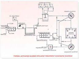 effluent treatment plant design