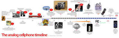 picture of timeline