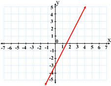 linear equation graphs
