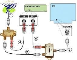 television splitter