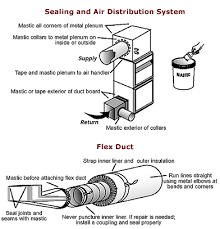 ductwork systems