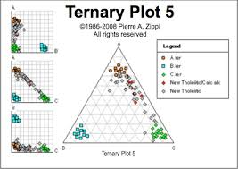 triangular system