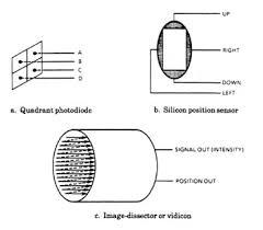 position sensitive detector