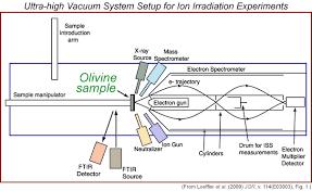helium ion
