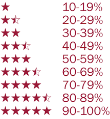 film star ratings