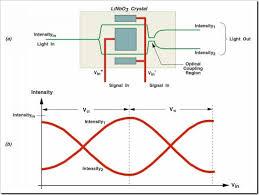 optical modulators